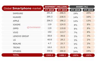 Мировые продажи смартфонов в 2018 году против 2019 года