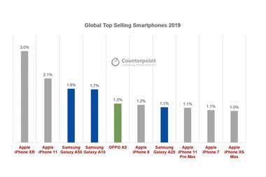 Десять самых продаваемых моделей сотовых телефонов в мире в течение 2019 года