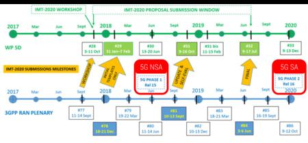 5G SA и NSA