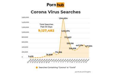 Самое смешное: там было более 9 миллионов консультаций с точки зрения коронок или covid в порносайтов