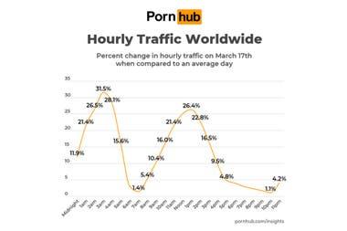 Из-за карантина и социальной изоляции почасовой трафик увеличился в первые часы утра и в полдень.