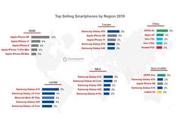 Самые продаваемые смартфоны за 2019 год в каждом регионе