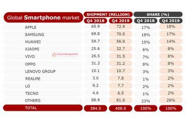 Мировые продажи смартфонов в последнем квартале 2018 года против 2019 года