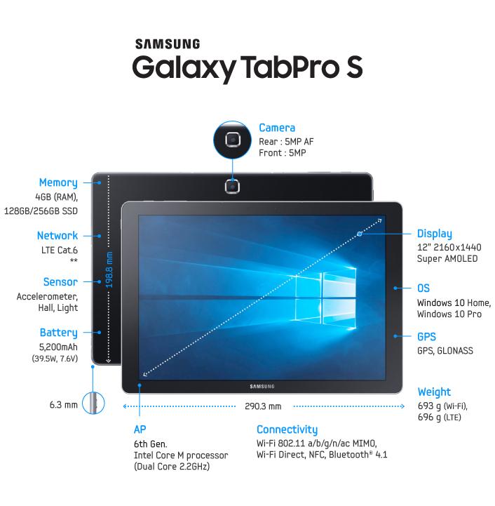 "Galaxy-TabPro-S-Spec-Final-2 ""width ="" 706 ""height ="" 721 ""srcset ="" https://elandroidelibre.elespanol.com/wp-content/uploads/2016/01/Galaxy-TabPro-S -Spec-Final-2.jpg 706w, https://elandroidelibre.elespanol.com/wp-content/uploads/2016/01/Galaxy-TabPro-S-Spec-Final-2-440x450.jpg 440 Вт, https: / /elandroidelibre.elespanol.com/wp-content/uploads/2016/01/Galaxy-TabPro-S-Spec-Final-2-538x550.jpg 538w ""размеры ="" (максимальная ширина: 706 пикселей) 100 Вт, 706 пикселей ""/></p><div class="